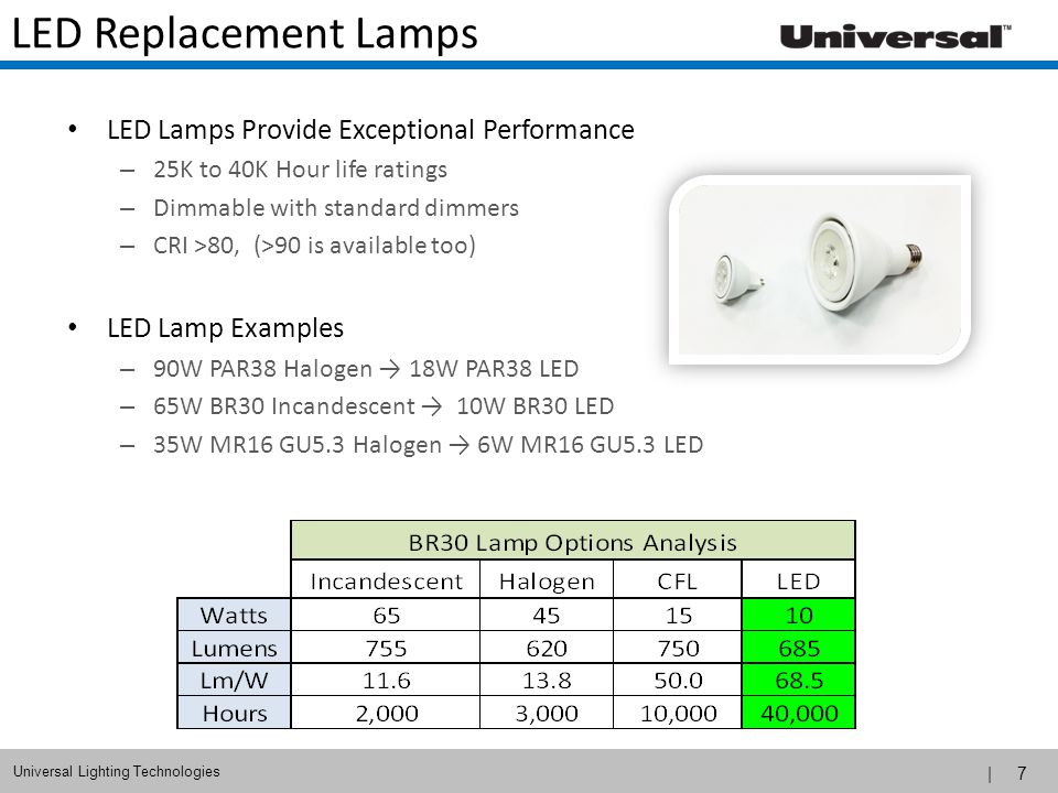 | 8 Universal Lighting Technologies Outdoor Lighting Trends Outdoor area and roadway lighting have been the quickest to adopt LED technology – Replaces MH and HPS HID technologies – Approx 60% of new fixture now are LED Key Benefits – Energy Consumption vs.