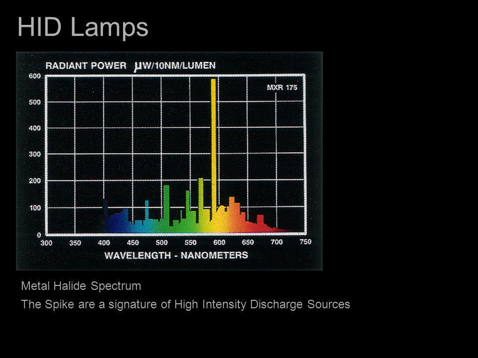 HID Lamps Metal Halide Spectrum The Spike are a signature of High Intensity Discharge Sources
