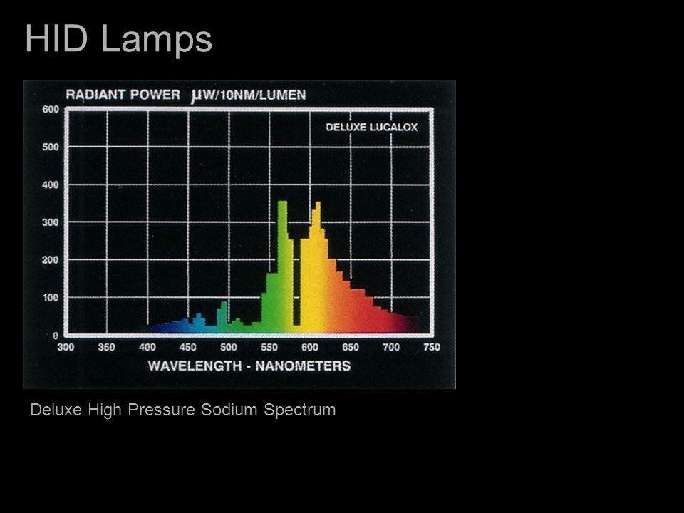 HID Lamps Clear Mercury Very Poor CRI