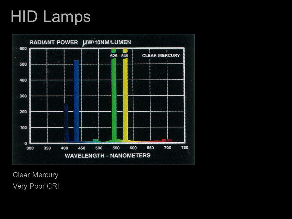 LED Lamps Light Emitting Diode Lamps -- No weak component in the construction and operation of the lamp.