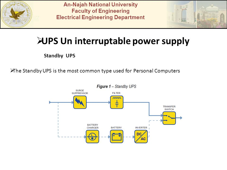 An-Najah National University Faculty of Engineering Electrical Engineering Department UPS Un interruptable power supply Standby UPS The Standby UPS is
