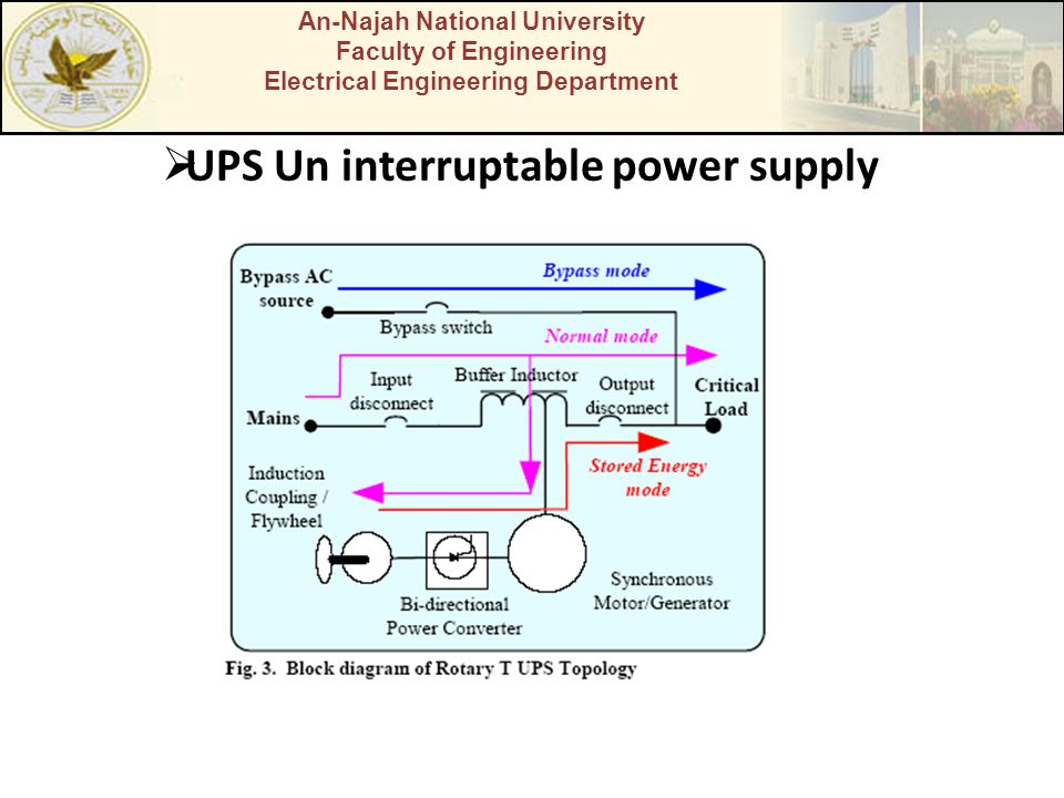 An-Najah National University Faculty of Engineering Electrical Engineering Department UPS Un interruptable power supply