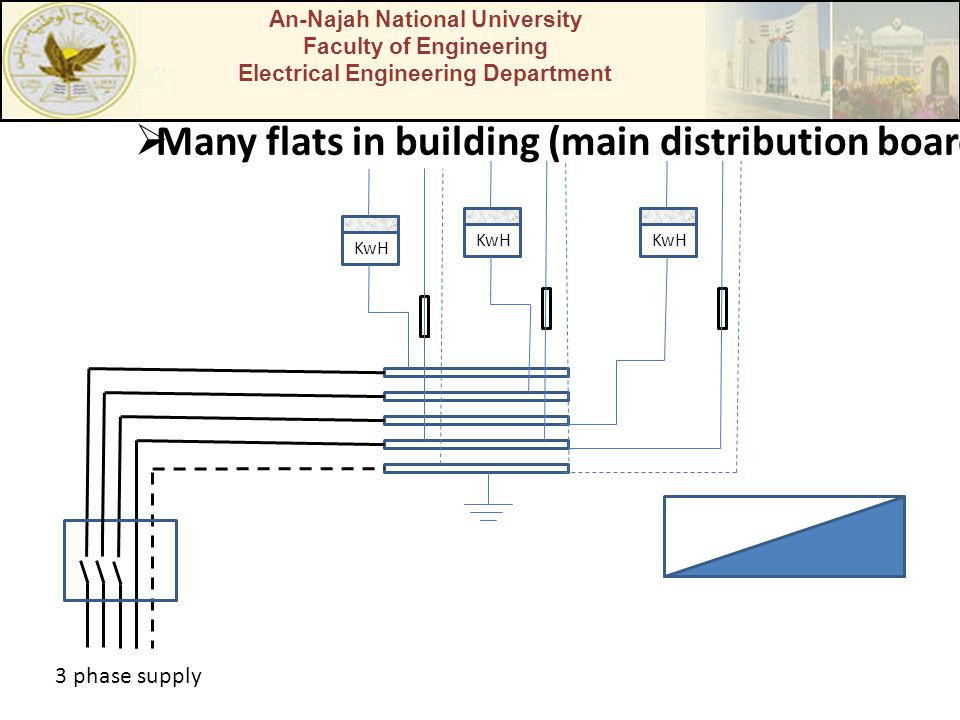 An-Najah National University Faculty of Engineering Electrical Engineering Department Many flats in building (main distribution board KwH 3 phase supp