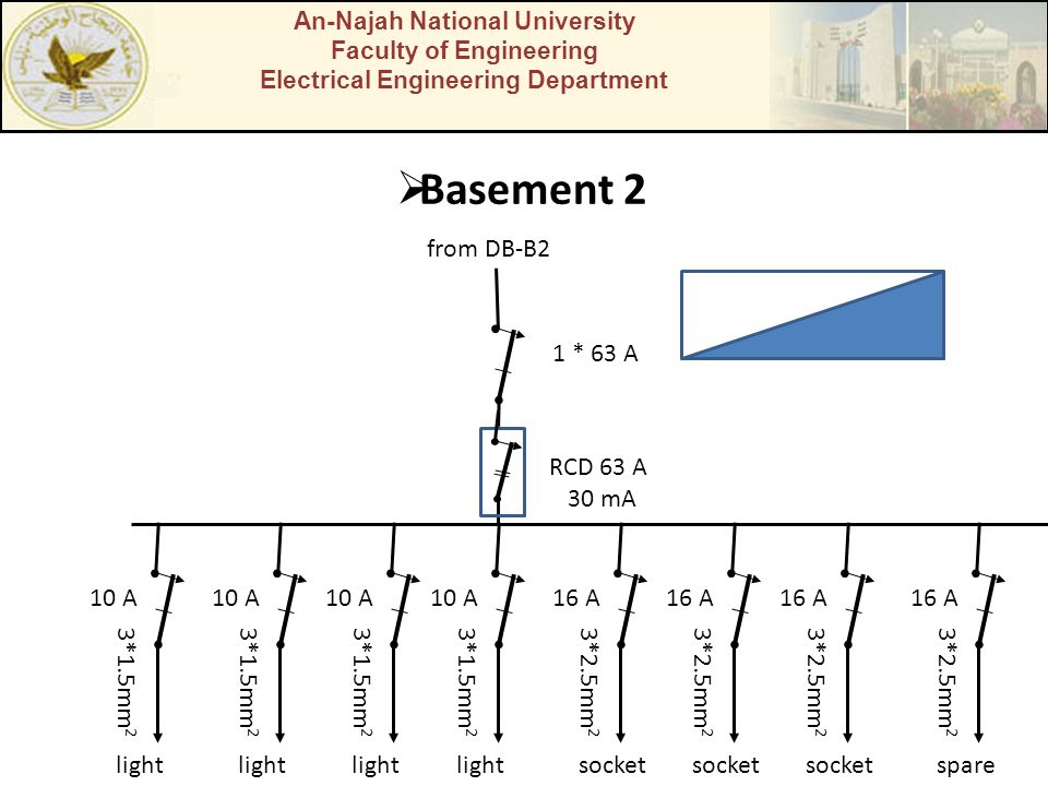 An-Najah National University Faculty of Engineering Electrical Engineering Department Basement 2 1 * 63 A from DB-B2 light 3*1.5mm 2 10 A light 3*1.5m