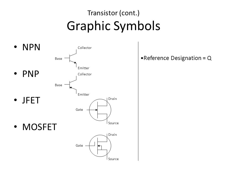 Transistor (cont.) Graphic Symbols NPN PNP JFET MOSFET Base Collector Emitter Base Collector Emitter Gate Source Drain Gate Source Drain Reference Des