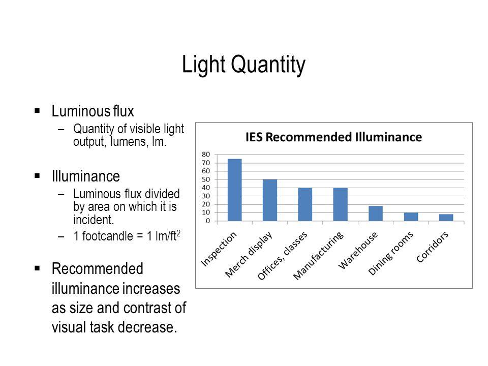 Light Quantity Luminous flux –Quantity of visible light output, lumens, lm.