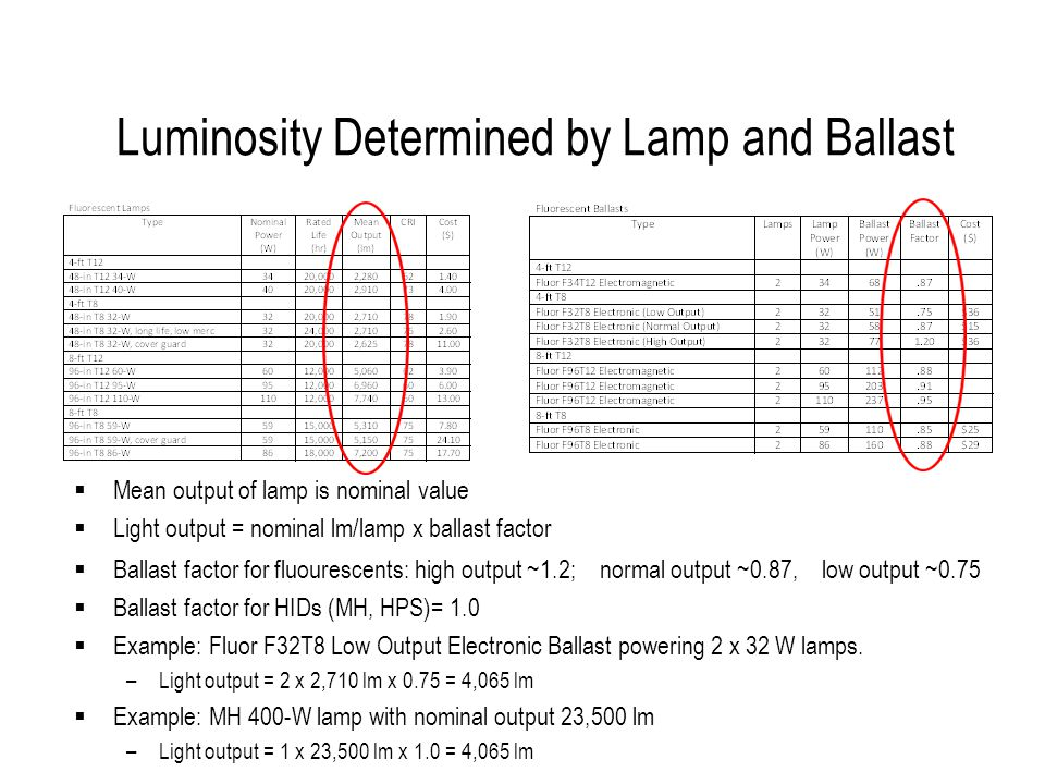 Luminosity Determined by Lamp and Ballast Mean output of lamp is nominal value Light output = nominal lm/lamp x ballast factor Ballast factor for fluourescents: high output ~1.2; normal output ~0.87, low output ~0.75 Ballast factor for HIDs (MH, HPS)= 1.0 Example: Fluor F32T8 Low Output Electronic Ballast powering 2 x 32 W lamps.