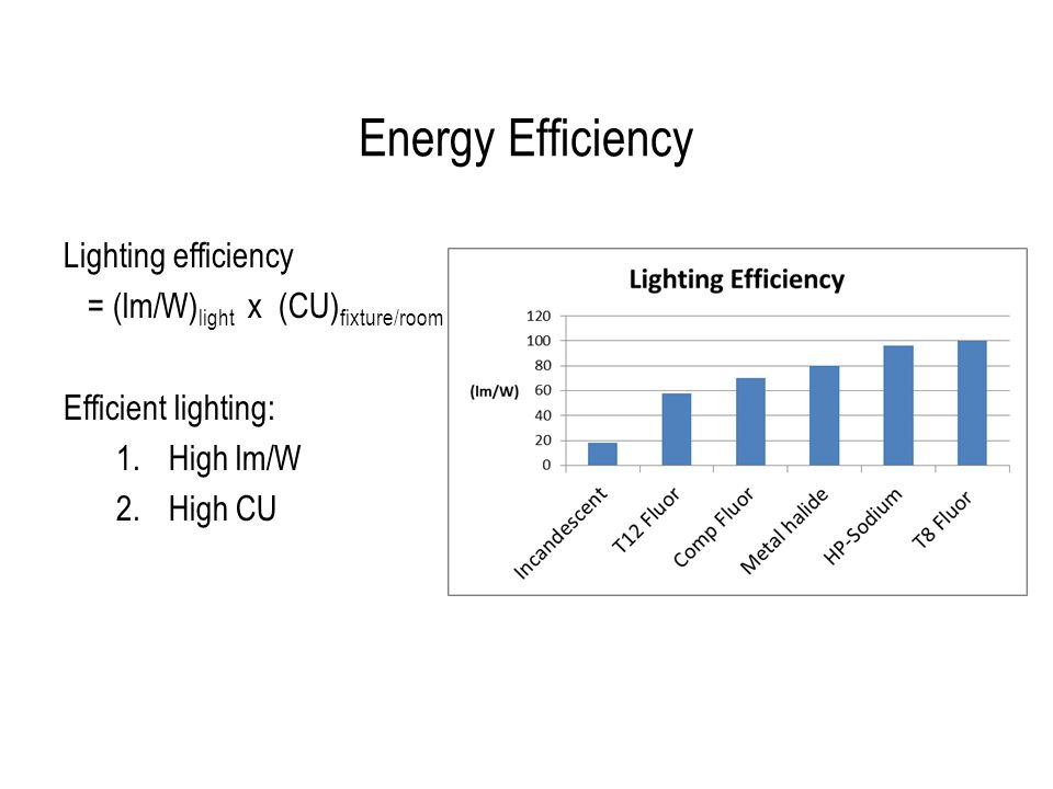 Characteristics of Superior Lighting Correct Quantity High Quality Minimum Glare Energy efficiency Superior Lighting