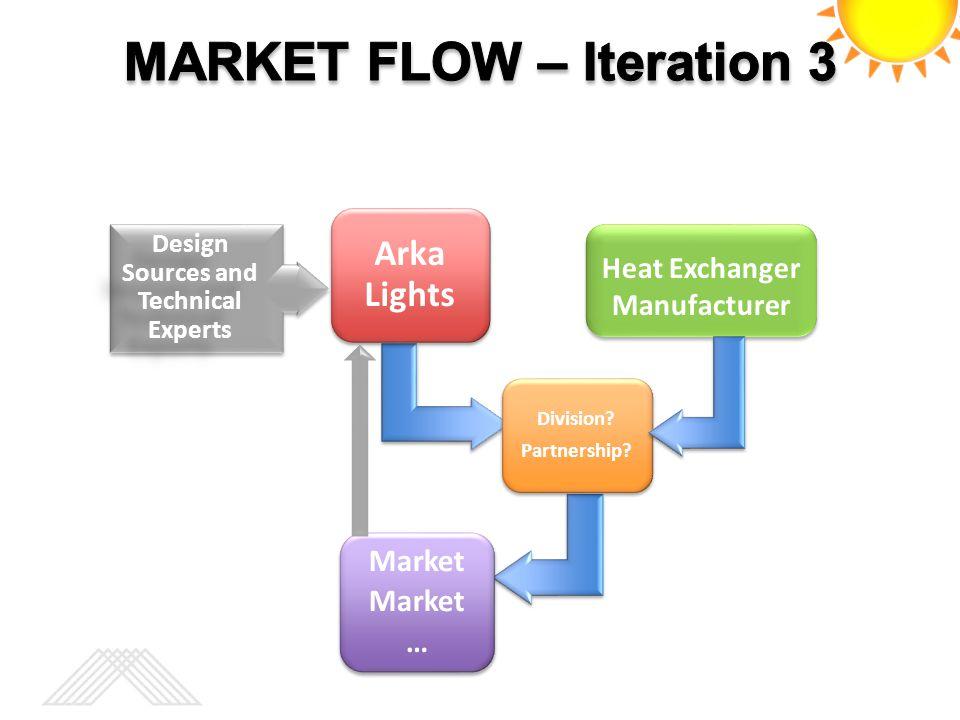 Arka Lights Division? Partnership? Market … Heat Exchanger Manufacturer Design Sources and Technical Experts