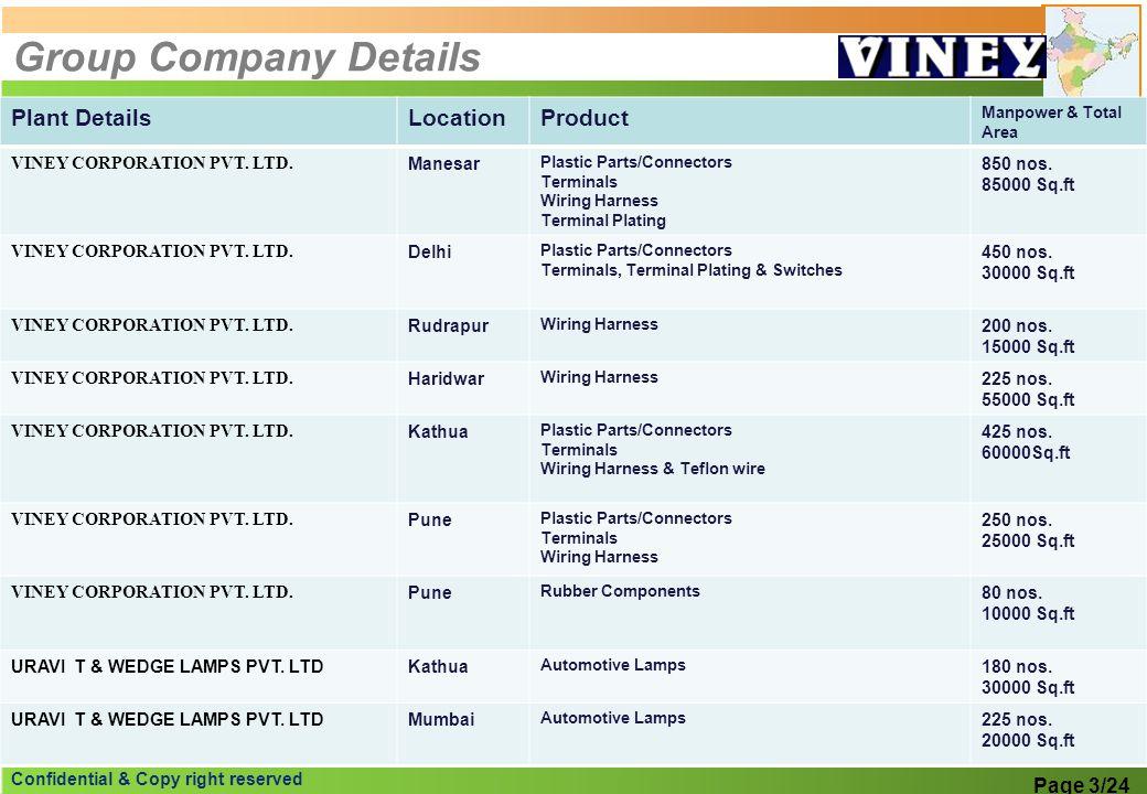 Confidential & Copy right reserved Group Company Details Plant DetailsLocationProduct Manpower & Total Area VINEY CORPORATION PVT. LTD. Manesar Plasti