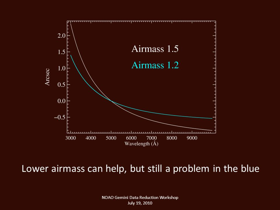 NOAO Gemini Data Reduction Workshop July 19, 2010 Lower airmass can help, but still a problem in the blue