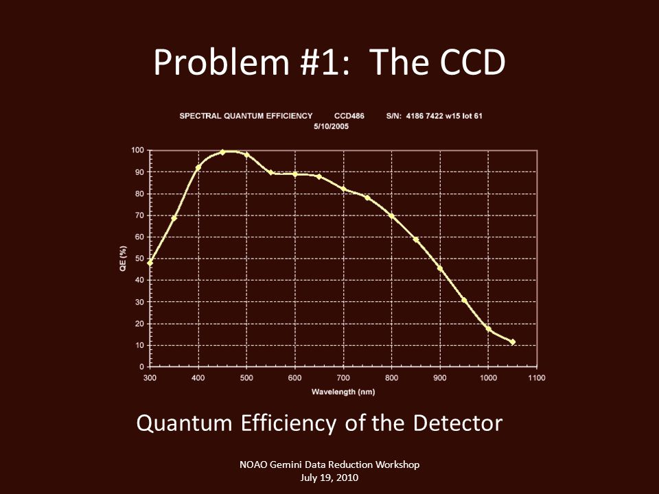 Problem #1: The CCD NOAO Gemini Data Reduction Workshop July 19, 2010 Quantum Efficiency of the Detector
