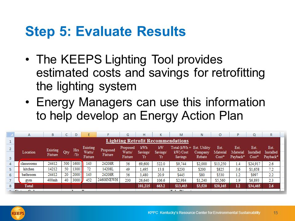 KPPC Kentuckys Resource Center for Environmental Sustainability 15 Step 5: Evaluate Results The KEEPS Lighting Tool provides estimated costs and savings for retrofitting the lighting system Energy Managers can use this information to help develop an Energy Action Plan