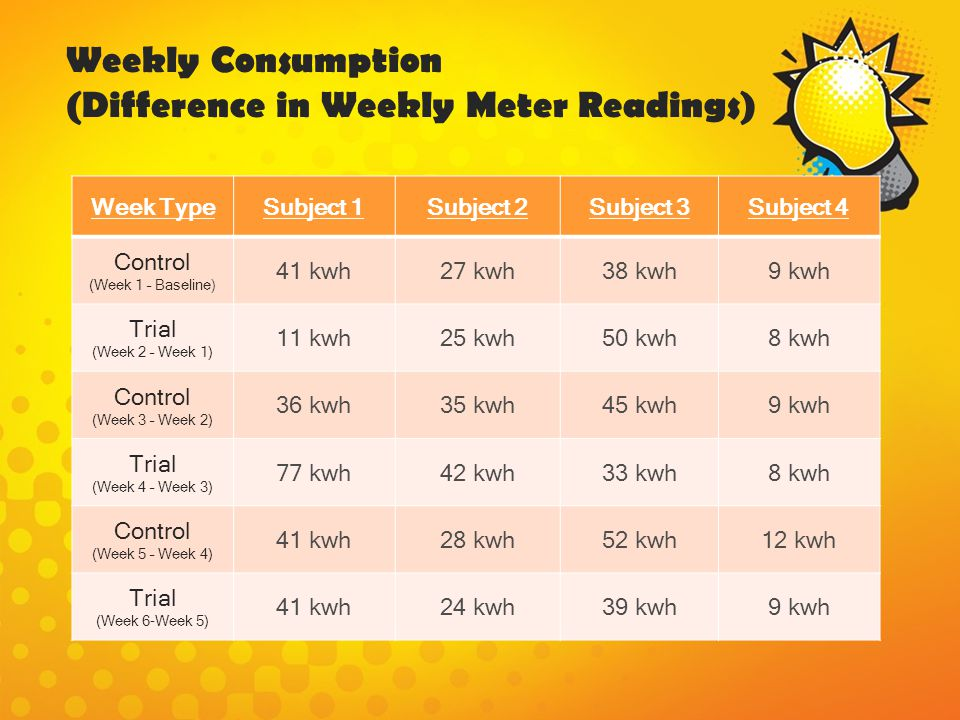 Weekly Consumption (Difference in Weekly Meter Readings) Week TypeSubject 1Subject 2Subject 3Subject 4 Control (Week 1 – Baseline) 41 kwh27 kwh38 kwh9