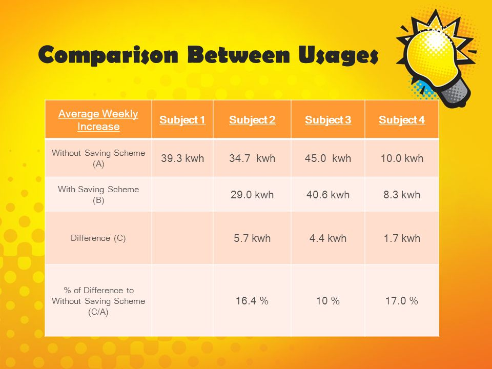 Comparison Between Usages Average Weekly Increase Subject 1Subject 2Subject 3Subject 4 Without Saving Scheme (A) 39.3 kwh34.7 kwh45.0 kwh10.0 kwh With