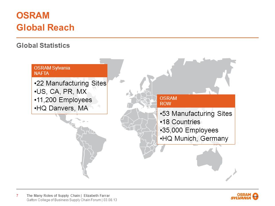 CONFIDENTIAL OSRAM Global Reach Global Statistics 7 OSRAM Sylvania NAFTA 22 Manufacturing Sites US, CA, PR, MX 11,200 Employees HQ Danvers, MA OSRAM ROW 53 Manufacturing Sites 18 Countries 35,000 Employees HQ Munich, Germany The Many Roles of Supply Chain | Elizabeth Farrar Gatton College of Business Supply Chain Forum |