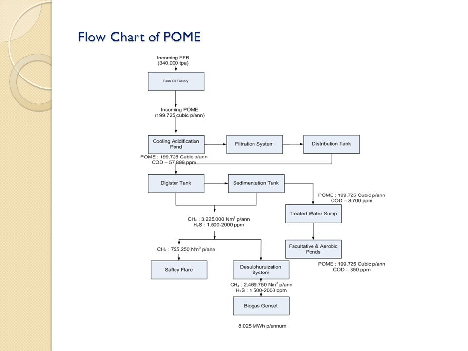 Flow Chart of POME