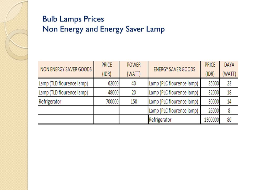 Bulb Lamps Prices Non Energy and Energy Saver Lamp