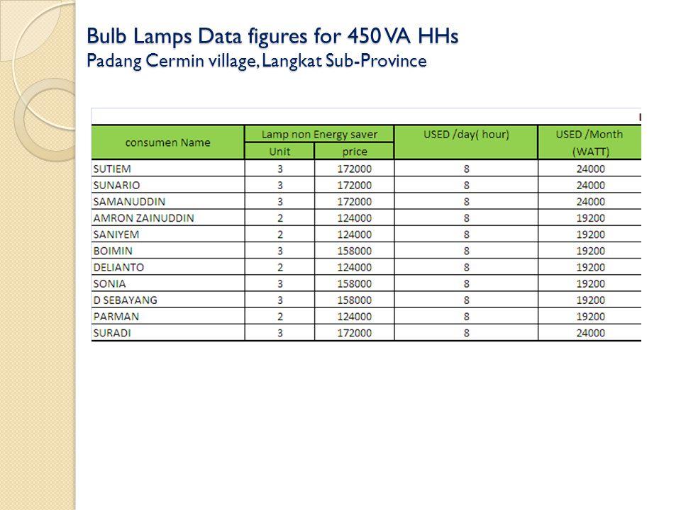 Bulb Lamps Data figures for 450 VA HHs Padang Cermin village, Langkat Sub-Province