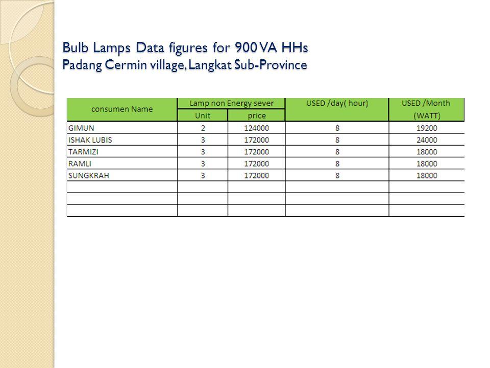 Bulb Lamps Data figures for 900 VA HHs Padang Cermin village, Langkat Sub-Province