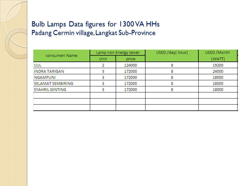 Bulb Lamps Data figures for 1300 VA HHs Padang Cermin village, Langkat Sub-Province