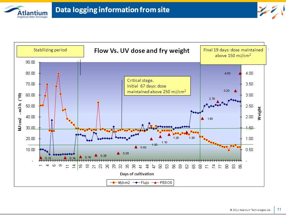 © 2011 Atlantium Technologies Ltd.Data logging information from site: UV Dose Vs.