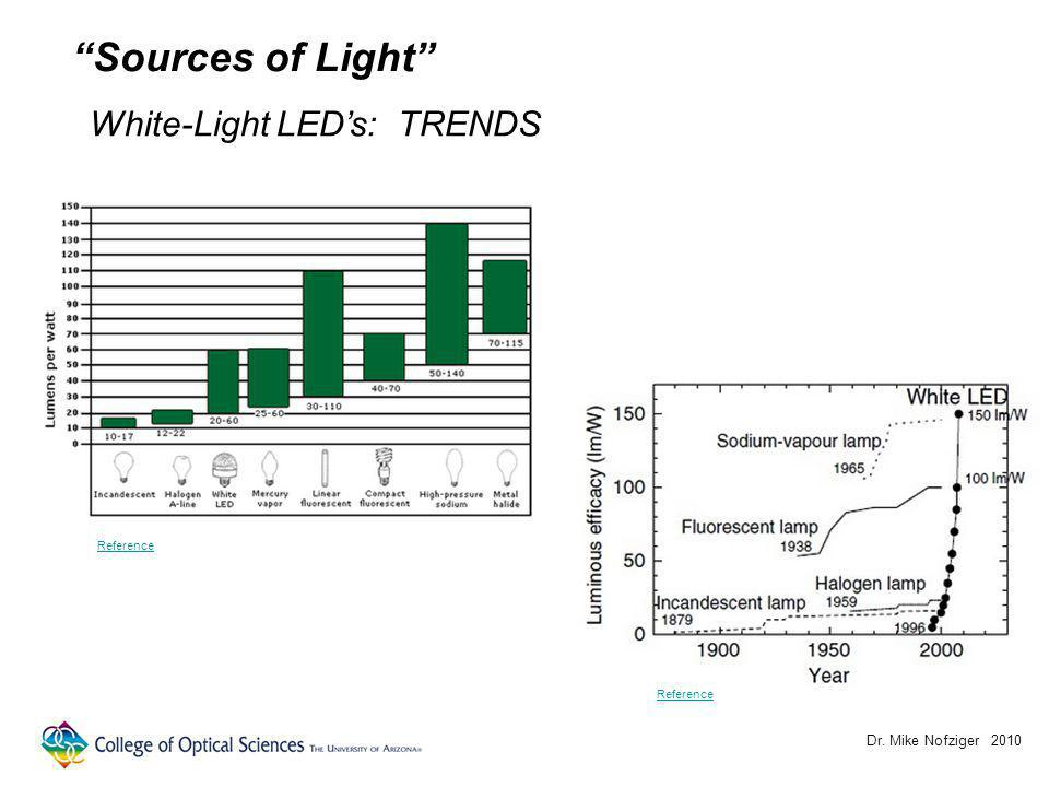 Dr. Mike Nofziger 2010 Sources of Light White-Light LEDs: TRENDS Reference