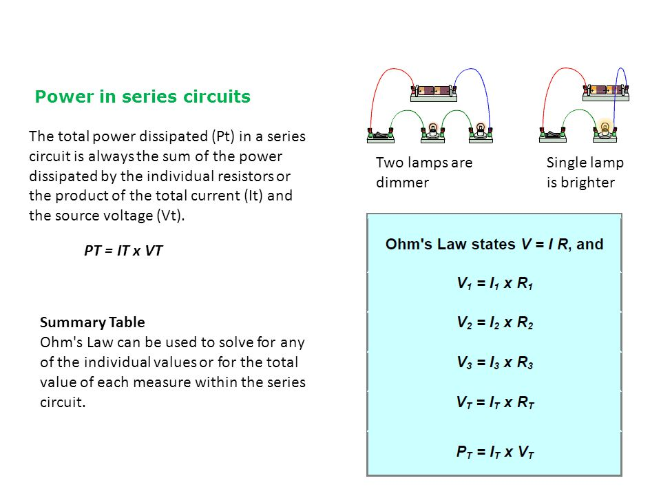 Power in series circuits The total power dissipated (Pt) in a series circuit is always the sum of the power dissipated by the individual resistors or the product of the total current (It) and the source voltage (Vt).