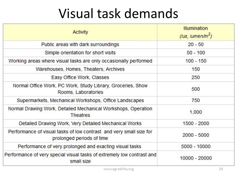 Visual task demands www.agrability.org29