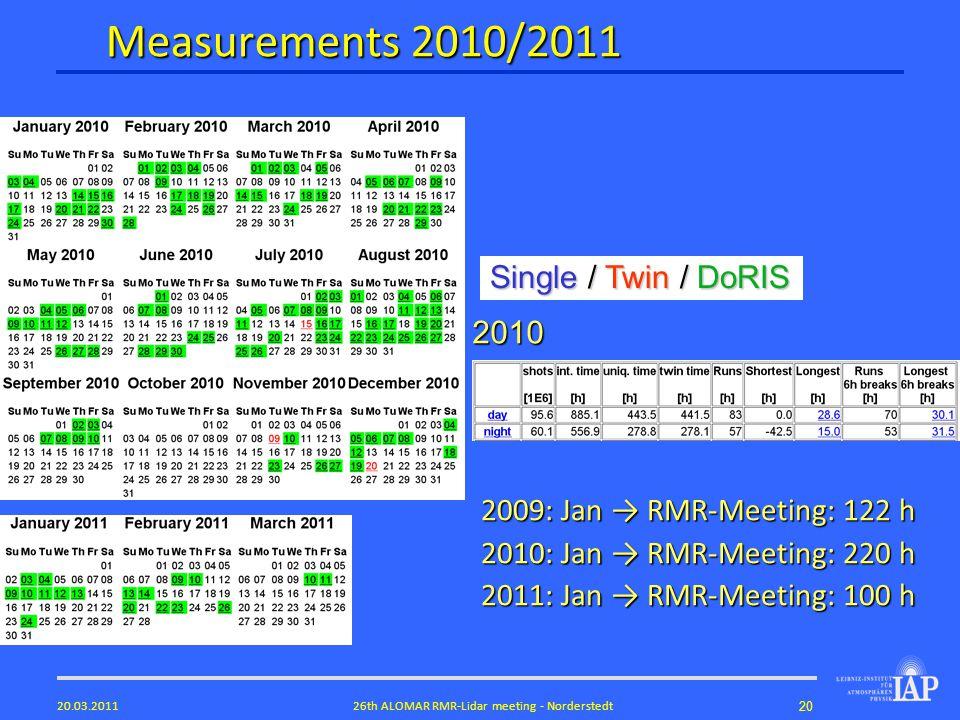 2026th ALOMAR RMR-Lidar meeting - Norderstedt20.03.2011 Measurements 2010/2011 Single / Twin / DoRIS 2010 2009: Jan RMR-Meeting: 122 h 2010: Jan RMR-Meeting: 220 h 2011: Jan RMR-Meeting: 100 h