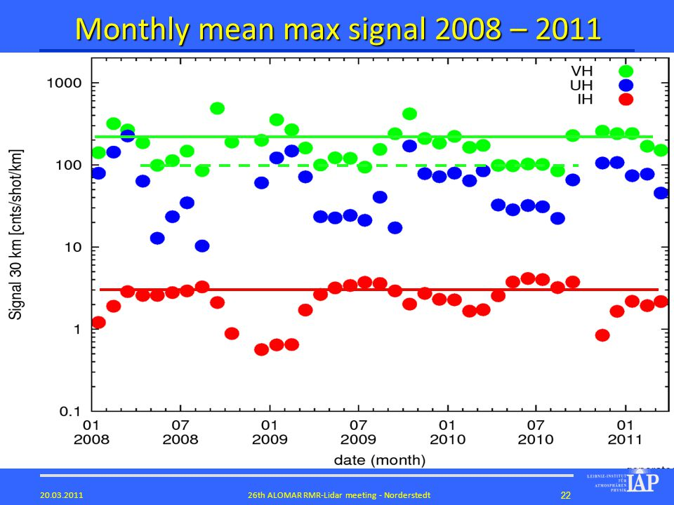 2226th ALOMAR RMR-Lidar meeting - Norderstedt20.03.2011 Monthly mean max signal 2008 – 2011
