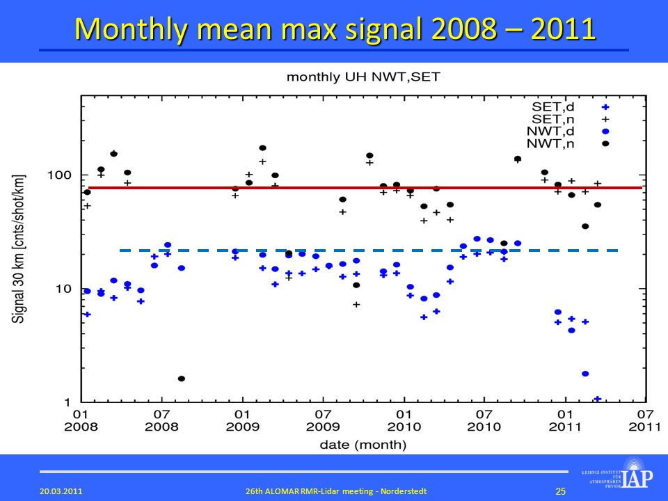2526th ALOMAR RMR-Lidar meeting - Norderstedt20.03.2011 Monthly mean max signal 2008 – 2011