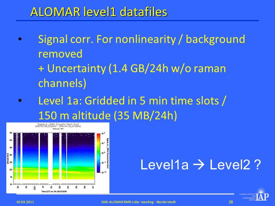 2826th ALOMAR RMR-Lidar meeting - Norderstedt20.03.2011 ALOMAR level1 datafiles Signal corr.