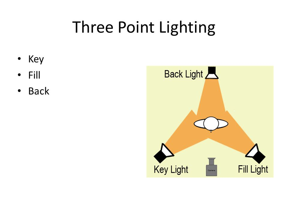 Three Point Lighting Key Fill Back