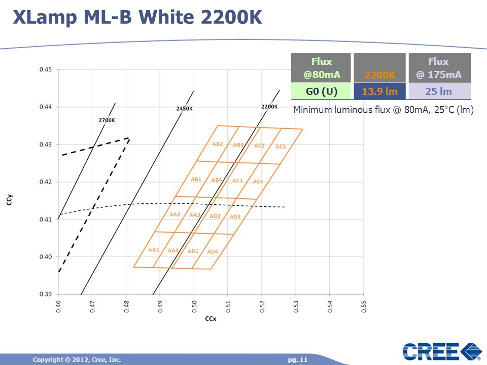 XLamp ML-B White 2200K Copyright © 2012, Cree, Inc.pg.