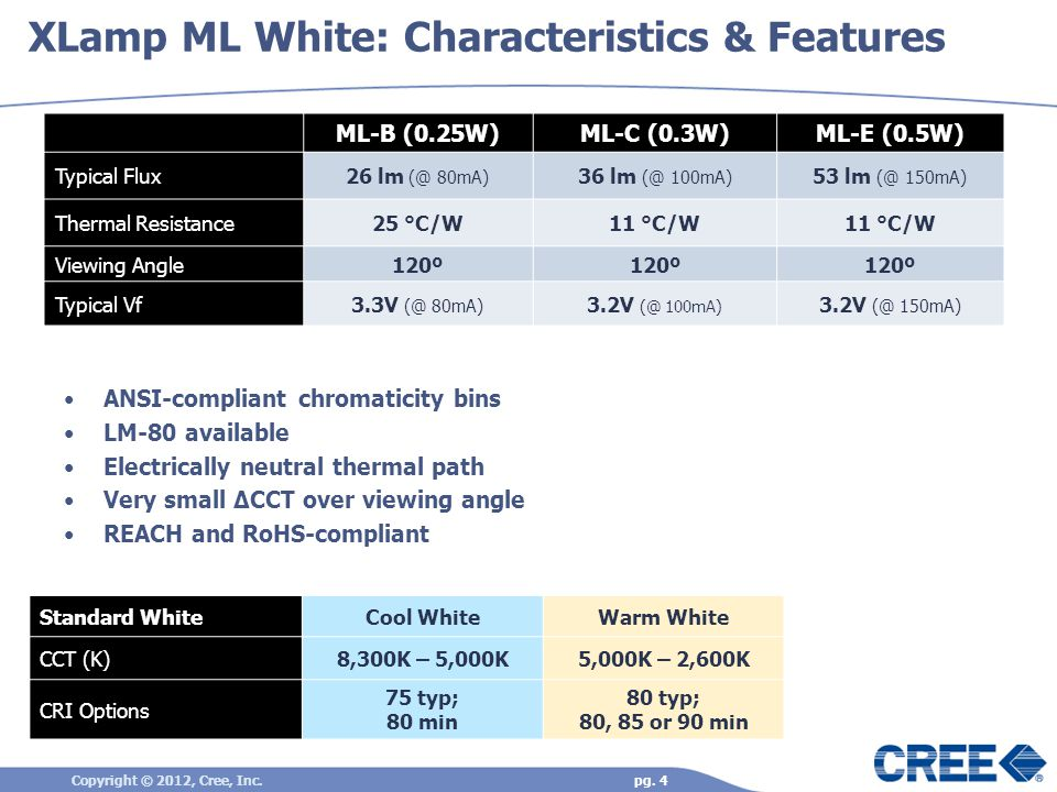 XLamp ML White: Characteristics & Features Copyright © 2012, Cree, Inc.pg.