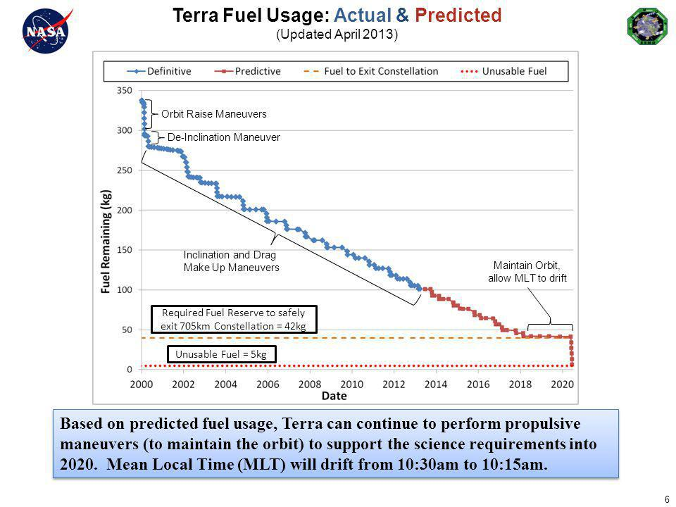 6 Terra Fuel Usage: Actual & Predicted (Updated April 2013) Orbit Raise Maneuvers De-Inclination Maneuver Inclination and Drag Make Up Maneuvers Unusa
