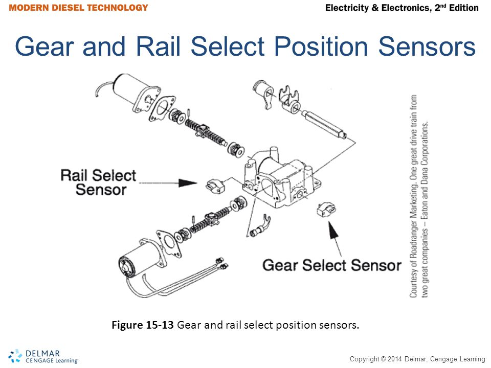Copyright © 2014 Delmar, Cengage Learning Gear and Rail Select Position Sensors Figure 15-13 Gear and rail select position sensors.