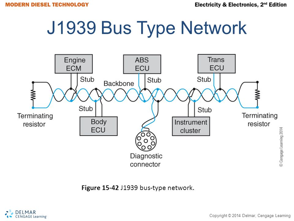 Copyright © 2014 Delmar, Cengage Learning J1939 Bus Type Network Figure 15-42 J1939 bus-type network.