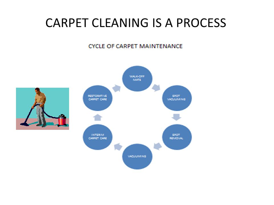 CARPET CLEANING IS A PROCESS