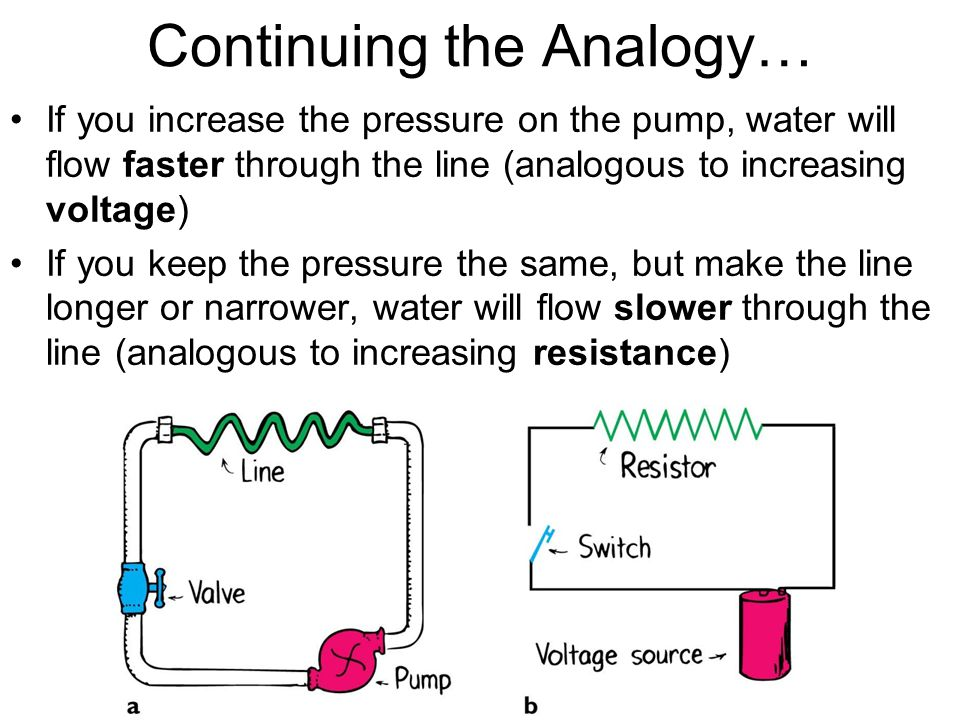 Continuing the Analogy… If you increase the pressure on the pump, water will flow faster through the line (analogous to increasing voltage) If you kee