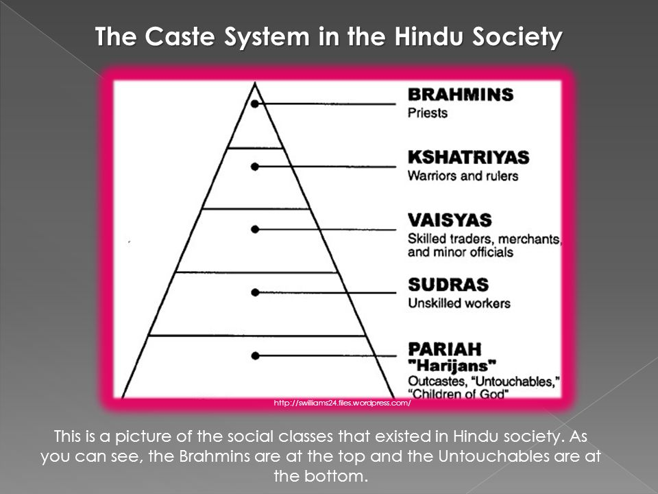 This is a picture of the social classes that existed in Hindu society.