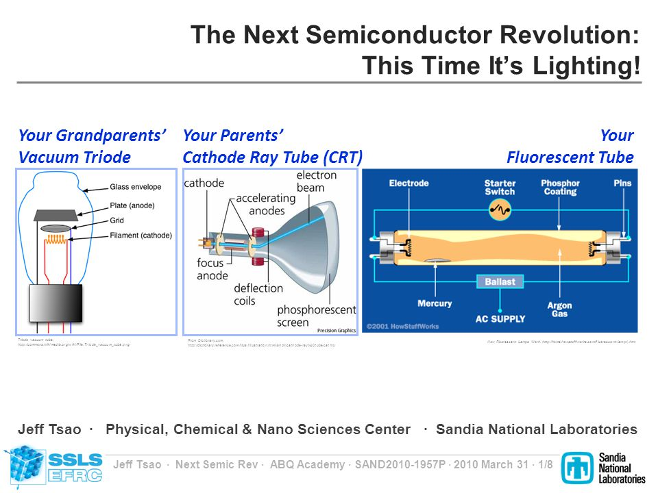 Jeff Tsao Next Semic Rev ABQ Academy SAND2010-1957P 2010 March 31 2/8 Semiconductor Light-Emitting Diode (LED) Photons The periodic table, courtesy of BBS.