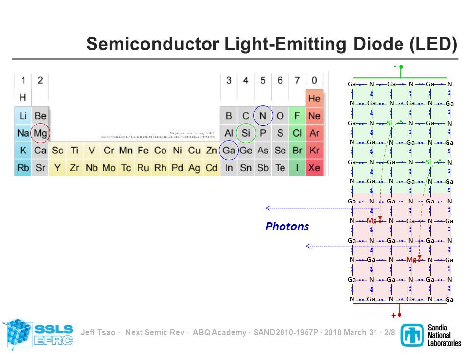 Jeff Tsao Next Semic Rev ABQ Academy SAND2010-1957P 2010 March 31 2/8 Semiconductor Light-Emitting Diode (LED) Photons The periodic table, courtesy of