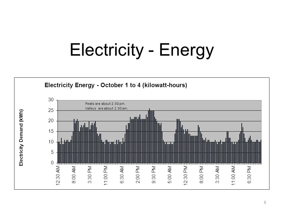 Electricity - Demand 5