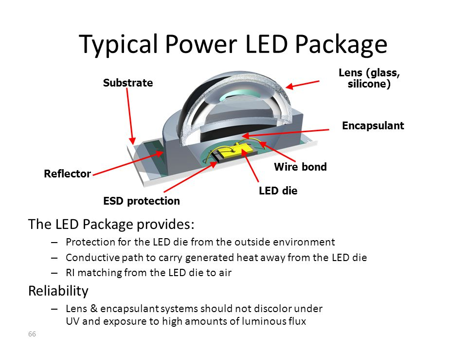 65 LEDs (Light-Emitting Diodes) Advantages Long life (50K to 100K hours) Energy Efficient Directional Dimming and instant on Can be cycled frequently Rugged (no filament tube to break) Multiple Colors Environmentally Green (no mercury) Barriers: – Higher Cost – Heat removal is a must!