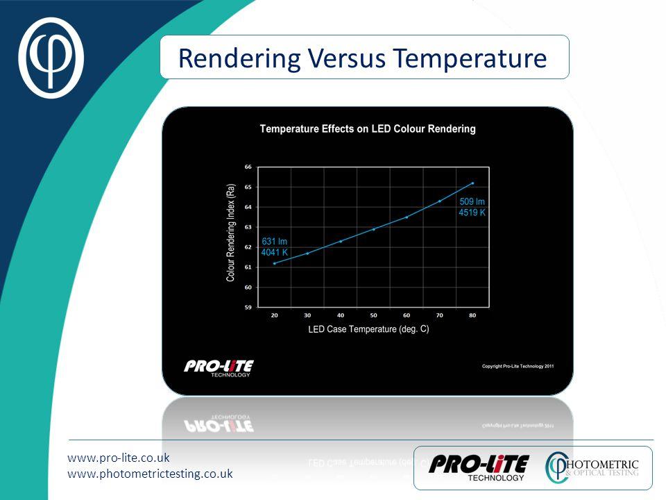 www.pro-lite.co.uk www.photometrictesting.co.uk Rendering Versus Temperature
