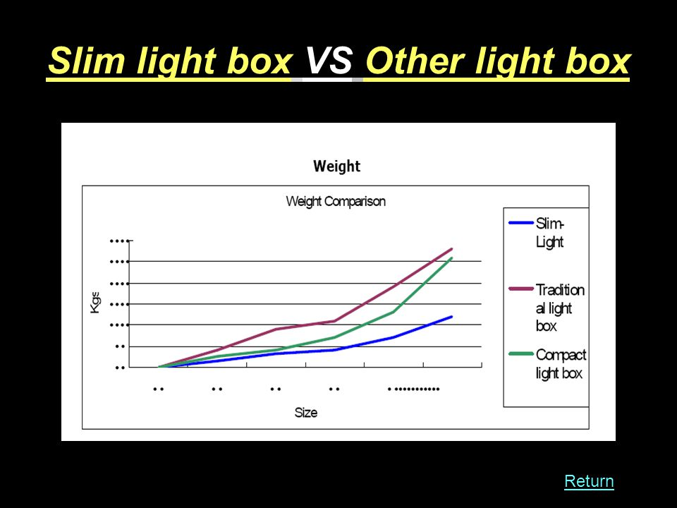 Slim light box VS Other light box Return