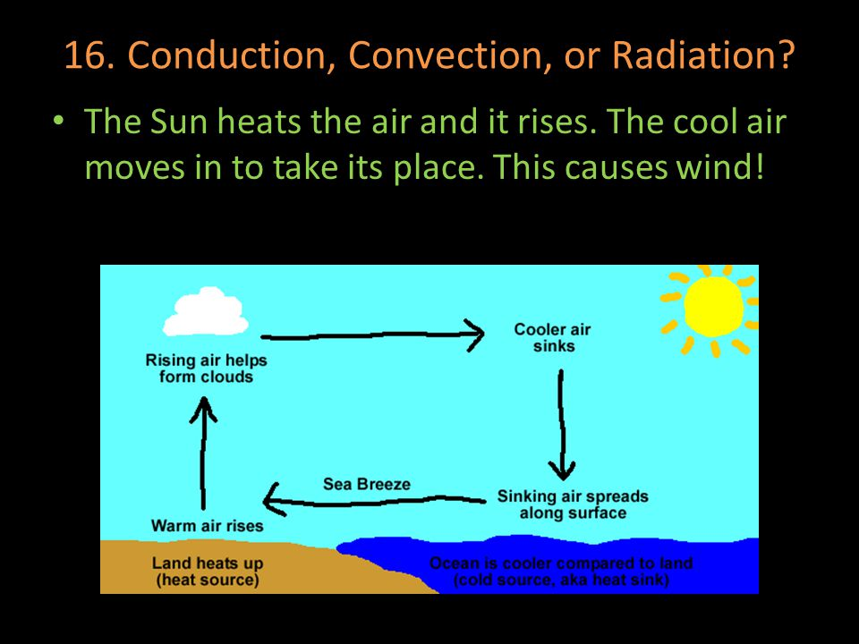 16. Conduction, Convection, or Radiation? The Sun heats the air and it rises. The cool air moves in to take its place. This causes wind!