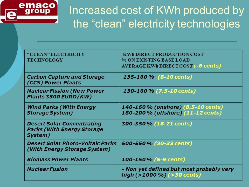 Increased cost of KWh produced by the clean electricity technologies CLEAN ELECTRICITY TECHNOLOGY KWh DIRECT PRODUCTION COST % ON EXISTING BASE LOAD A